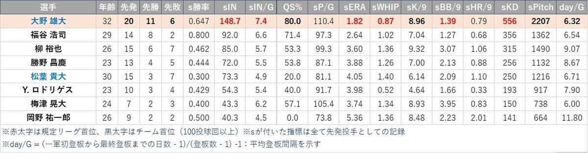 f:id:baseball-datajumble:20210304161655j:plain