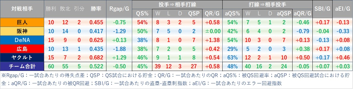 f:id:baseball-datajumble:20210304161904j:plain