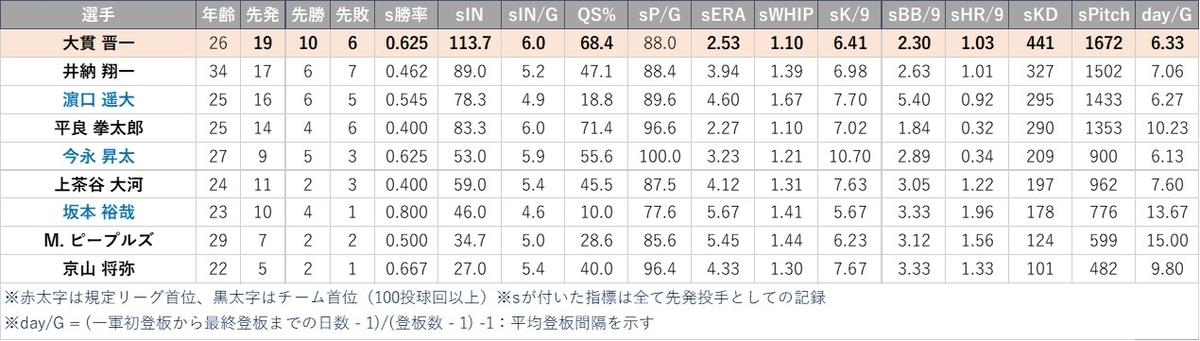 f:id:baseball-datajumble:20210316145930j:plain