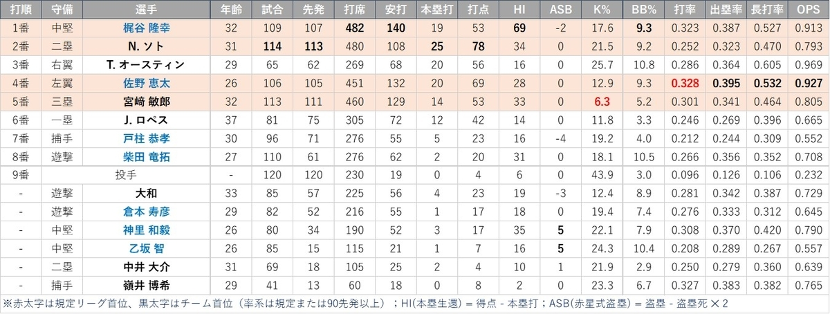 f:id:baseball-datajumble:20210316150105j:plain