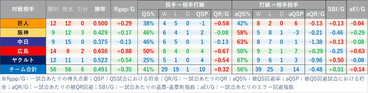 f:id:baseball-datajumble:20210316150222j:plain