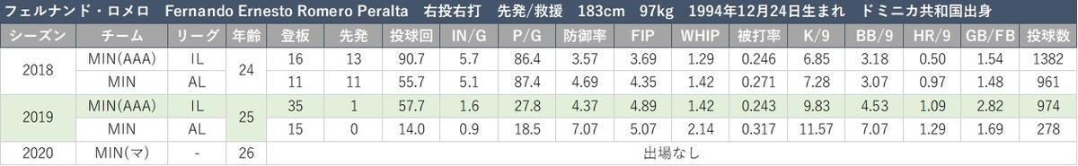 f:id:baseball-datajumble:20210316150352j:plain