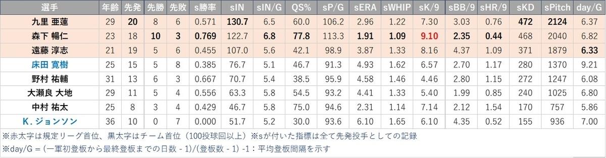 f:id:baseball-datajumble:20210316151138j:plain