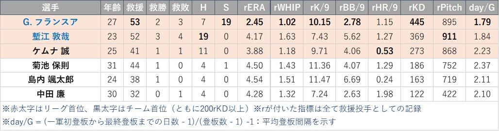 f:id:baseball-datajumble:20210316151215j:plain