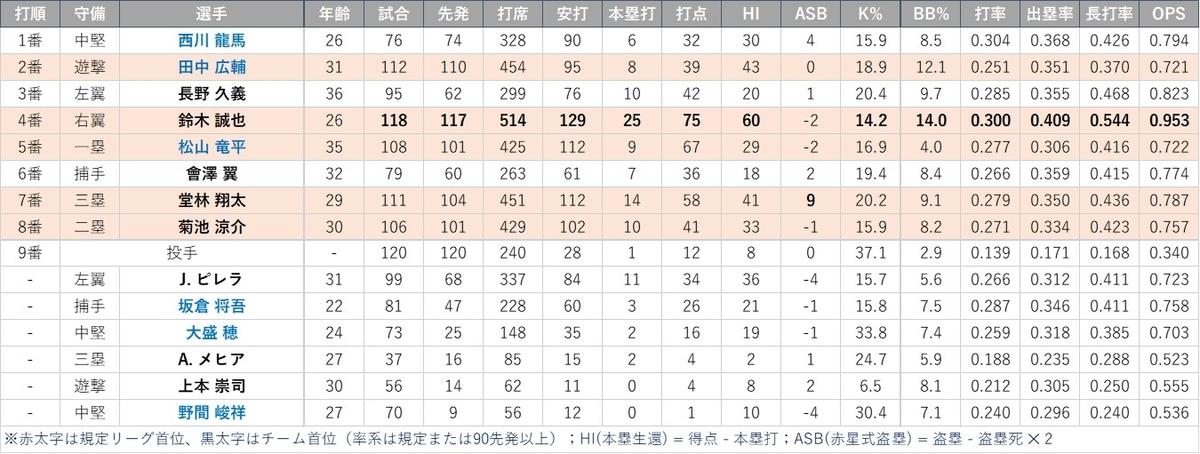 f:id:baseball-datajumble:20210316151242j:plain