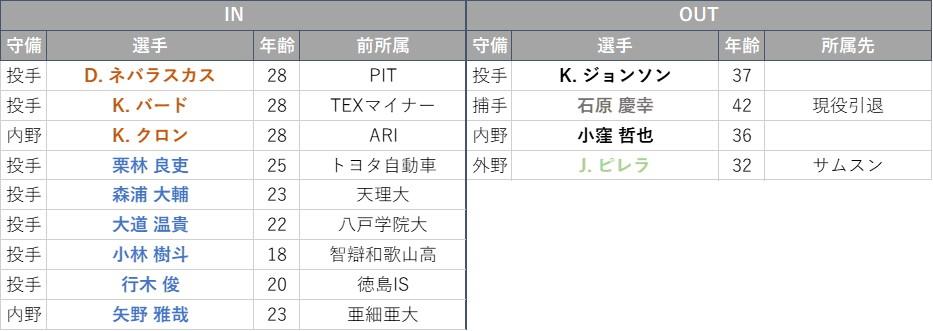 f:id:baseball-datajumble:20210316151438j:plain
