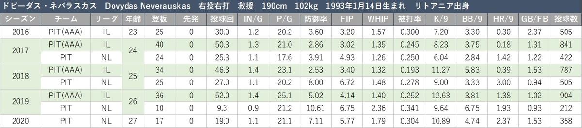 f:id:baseball-datajumble:20210316151544j:plain