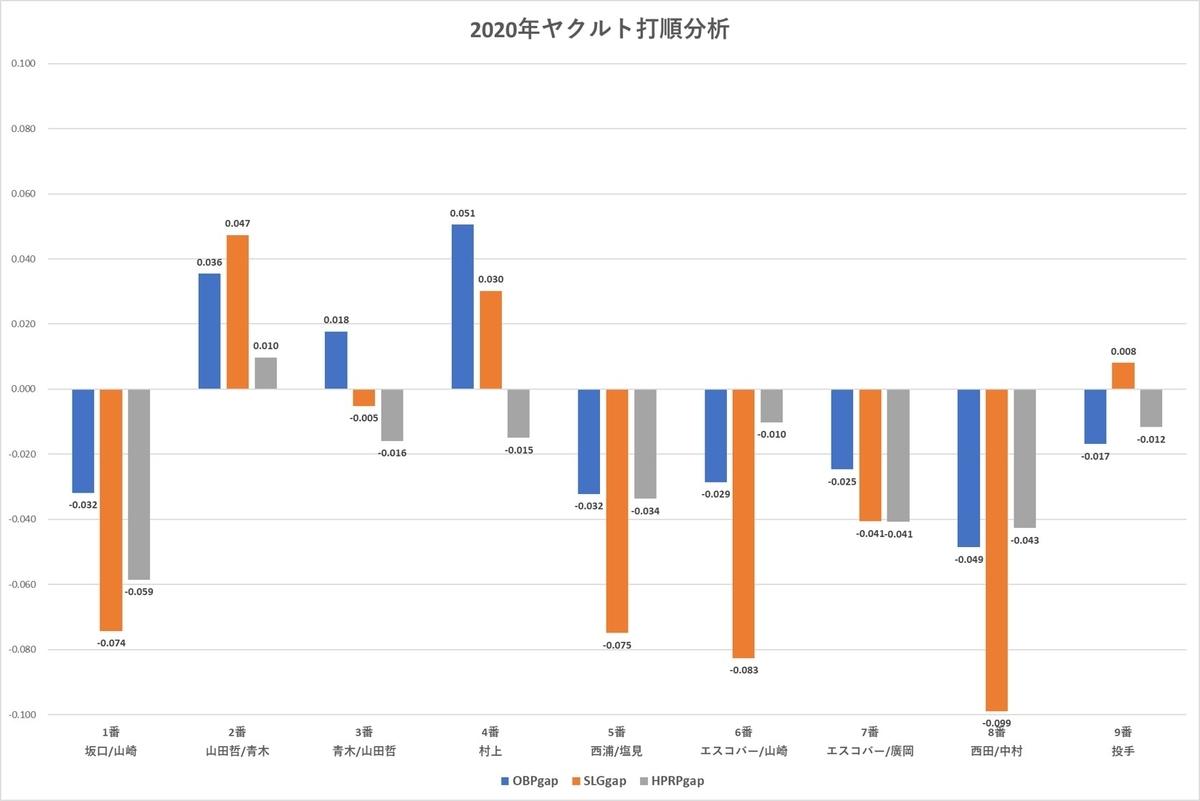f:id:baseball-datajumble:20210316152228j:plain