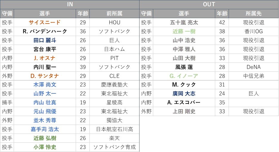 f:id:baseball-datajumble:20210316152348j:plain