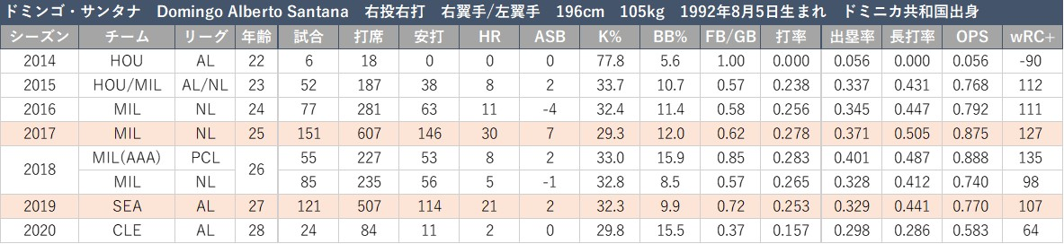 f:id:baseball-datajumble:20210316152432j:plain