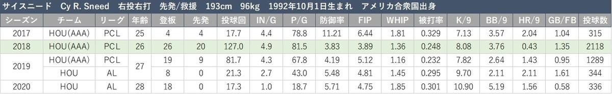 f:id:baseball-datajumble:20210316152457j:plain