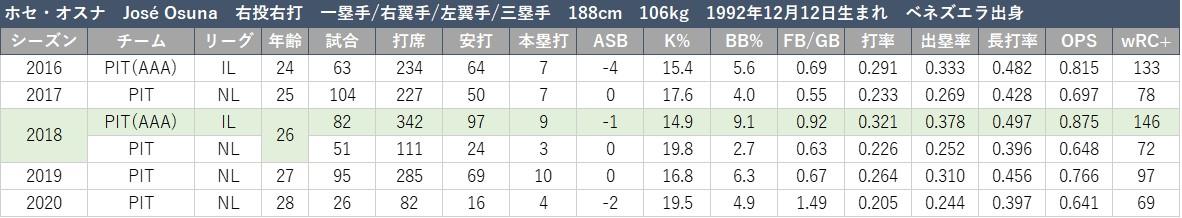 f:id:baseball-datajumble:20210316152511j:plain