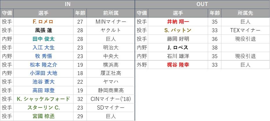 f:id:baseball-datajumble:20210319133402j:plain