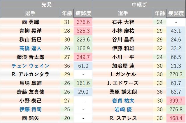 f:id:baseball-datajumble:20210325170549j:plain