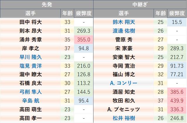 f:id:baseball-datajumble:20210325174332j:plain