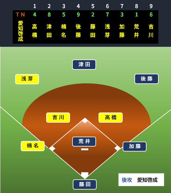 f:id:baseballbrown:20190701095646p:plain