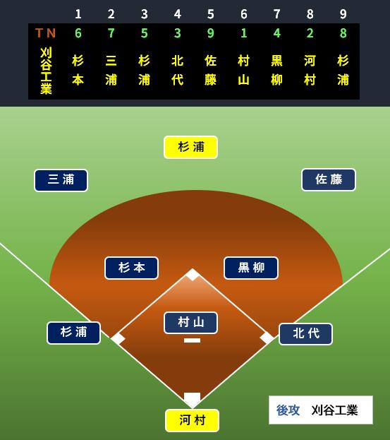 f:id:baseballbrown:20190701135856p:plain
