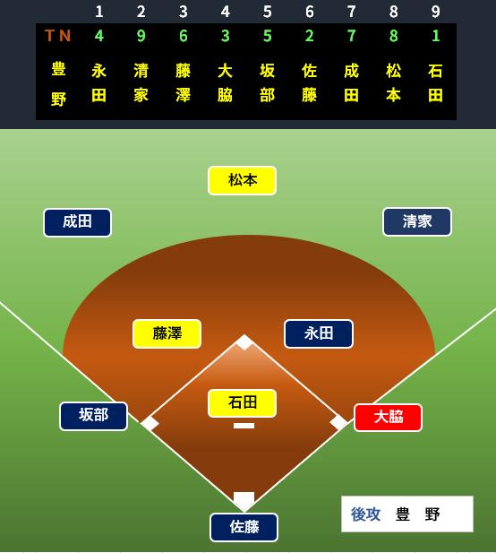 f:id:baseballbrown:20190702095022p:plain