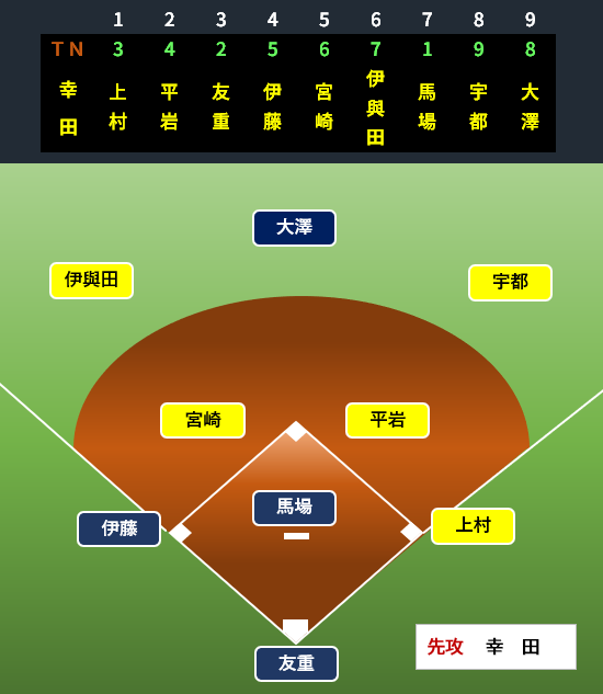 f:id:baseballbrown:20190702211728p:plain