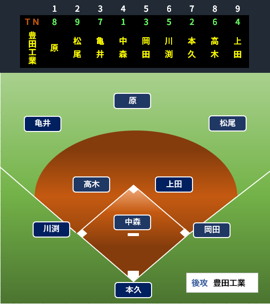 f:id:baseballbrown:20190708162830p:plain