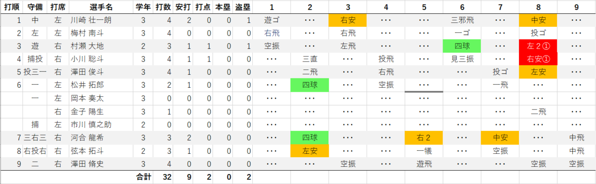 f:id:baseballbrown:20190708202206p:plain