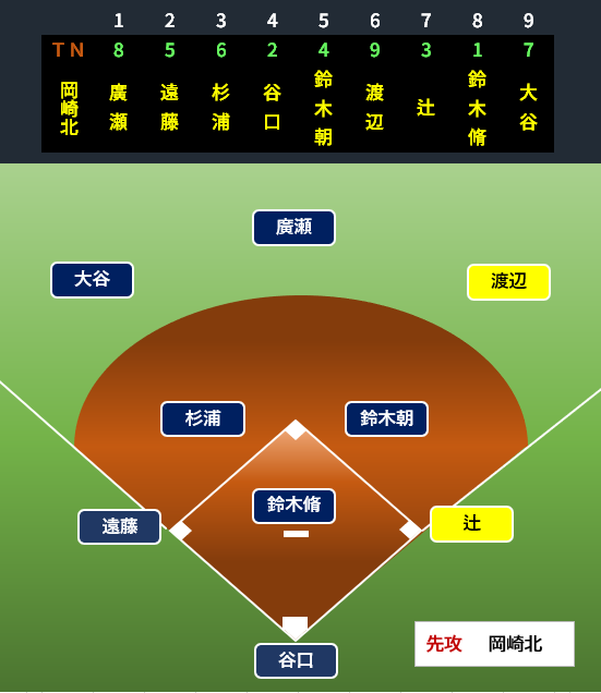 f:id:baseballbrown:20190709015542p:plain