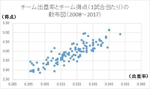 f:id:baseballsabermetrics:20171012032442j:plain