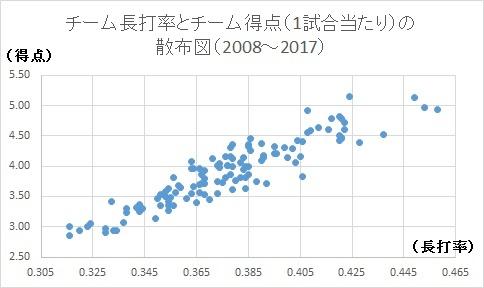 f:id:baseballsabermetrics:20171012034827j:plain