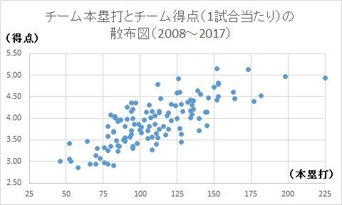 f:id:baseballsabermetrics:20171012040434j:plain