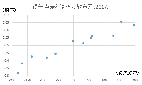 f:id:baseballsabermetrics:20171013200433j:plain