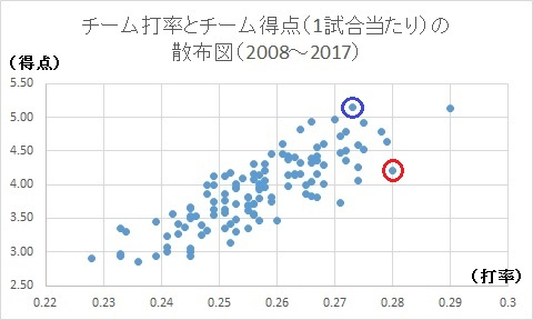 f:id:baseballsabermetrics:20171013222013j:plain