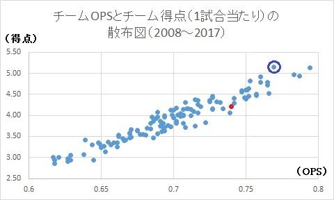 f:id:baseballsabermetrics:20171013235401j:plain