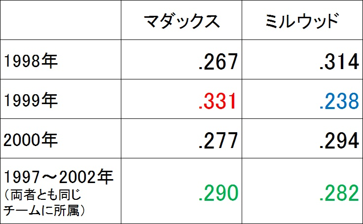 f:id:baseballsabermetrics:20171023045227j:plain