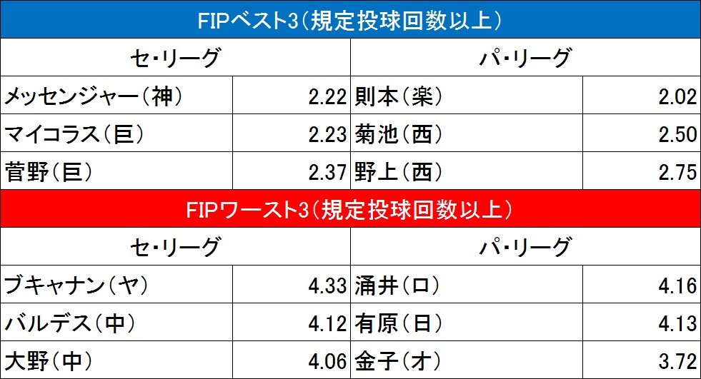 f:id:baseballsabermetrics:20171024204932j:plain