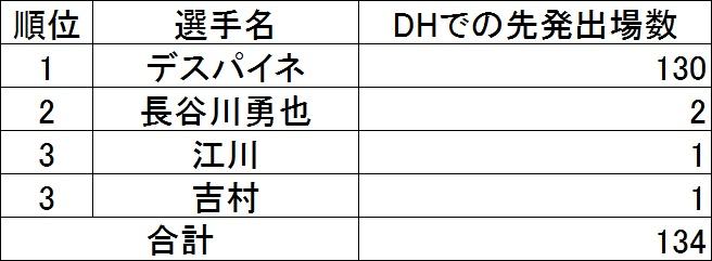f:id:baseballsabermetrics:20171106014604j:plain