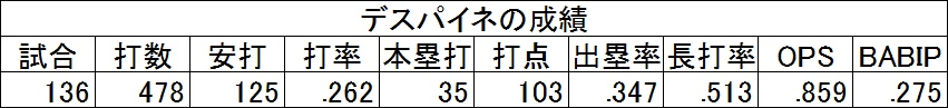 f:id:baseballsabermetrics:20171106014632j:plain