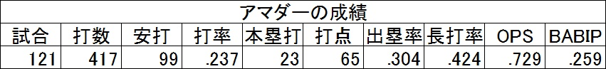 f:id:baseballsabermetrics:20171106024137j:plain