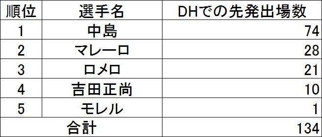 f:id:baseballsabermetrics:20171106030354j:plain