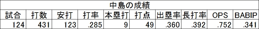 f:id:baseballsabermetrics:20171106030720j:plain