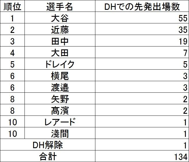 f:id:baseballsabermetrics:20171106043430j:plain