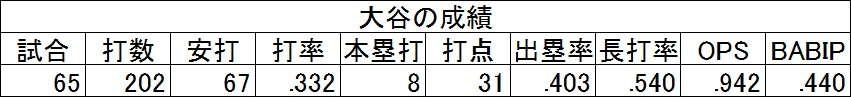 f:id:baseballsabermetrics:20171106043624j:plain