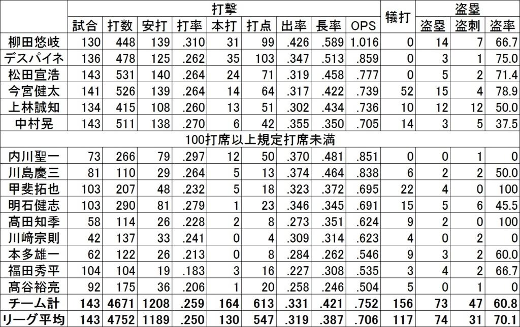 f:id:baseballsabermetrics:20171109220908j:plain