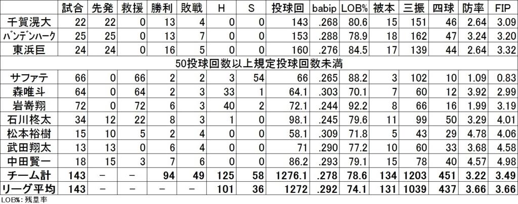 f:id:baseballsabermetrics:20171114034037j:plain