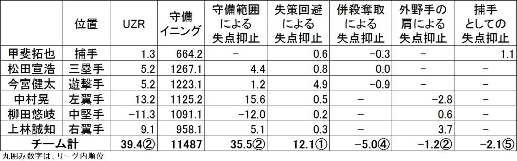 f:id:baseballsabermetrics:20171115045317j:plain