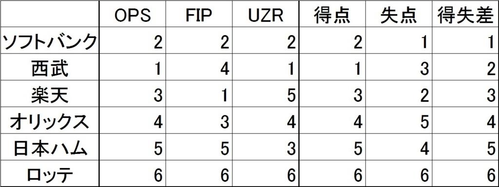 f:id:baseballsabermetrics:20171115053416j:plain