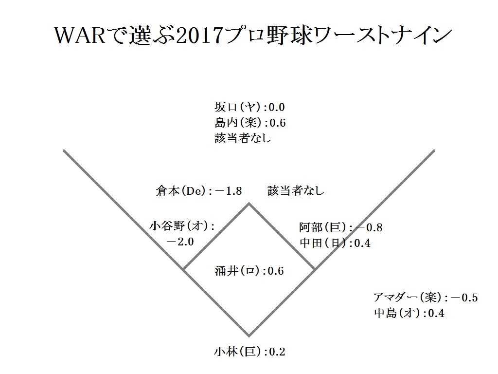 f:id:baseballsabermetrics:20171117052849j:plain