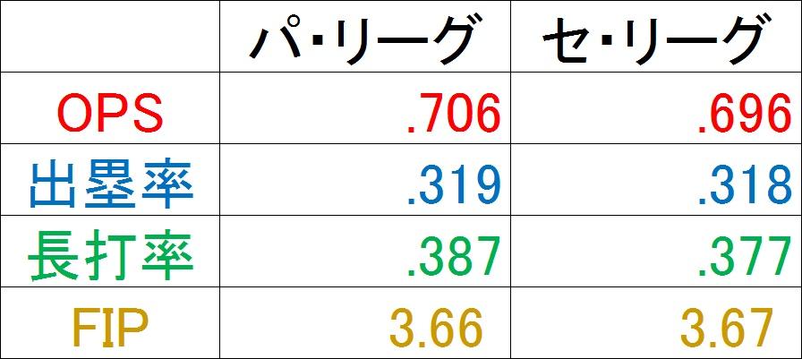 f:id:baseballsabermetrics:20171118071708j:plain