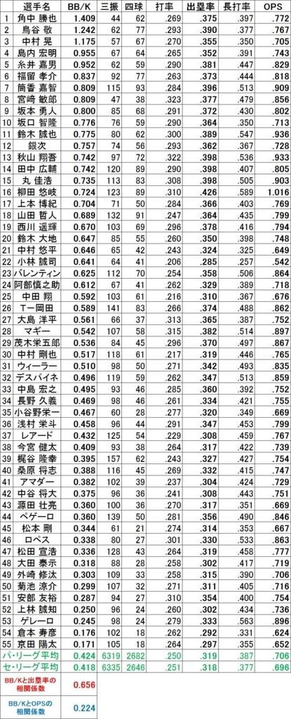 f:id:baseballsabermetrics:20171220060909j:plain