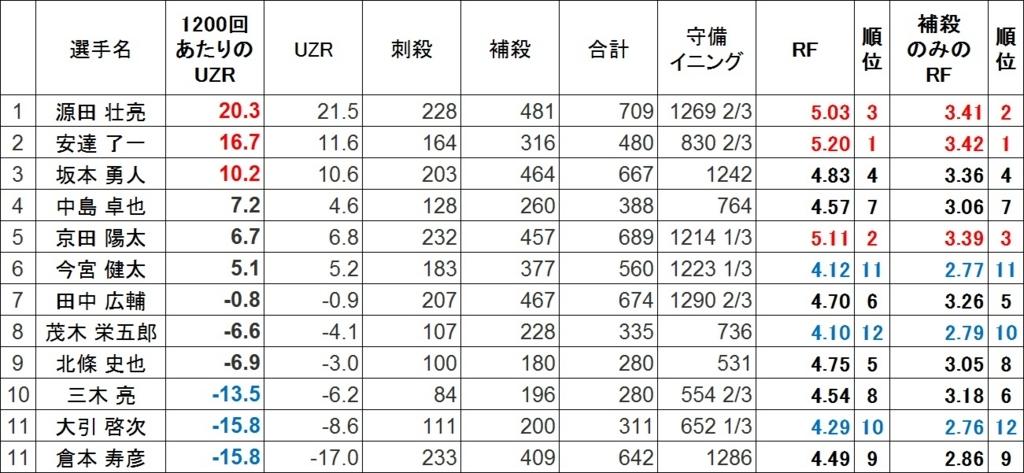 f:id:baseballsabermetrics:20171221011235j:plain