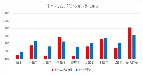 f:id:baseballsabermetrics:20180103042253j:plain